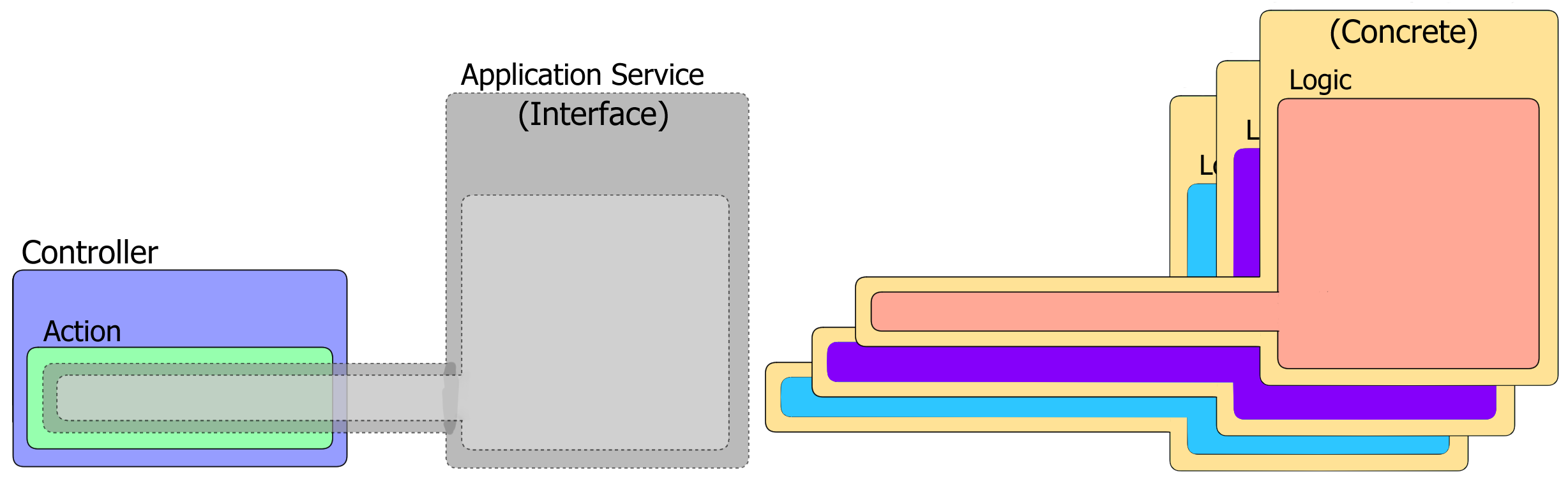 An application service interface