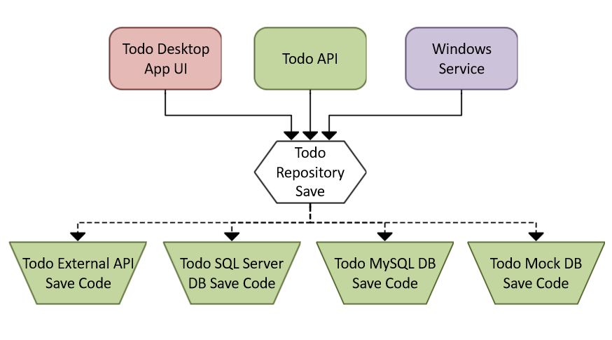 A diagram of code modules that are decoupled with data access code by way of a repository.